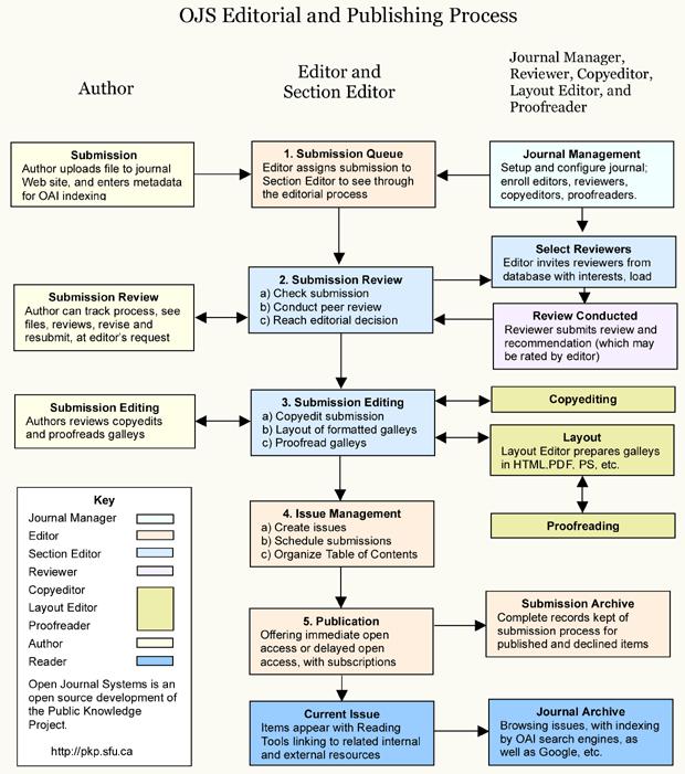 OJS Διαδικασία Επιμέλειας και Δημοσίευσης